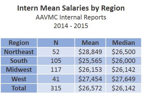 do interns get paid