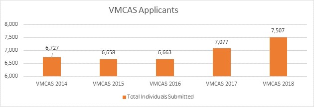 VMCAS applicants over 5 years