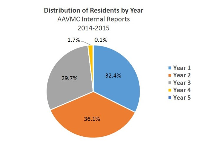 AAVMC | 2015 Intern and Resident Salaries