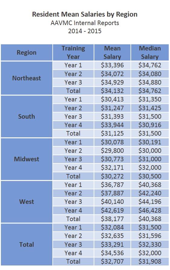 AAVMC | 2015 Intern and Resident Salaries